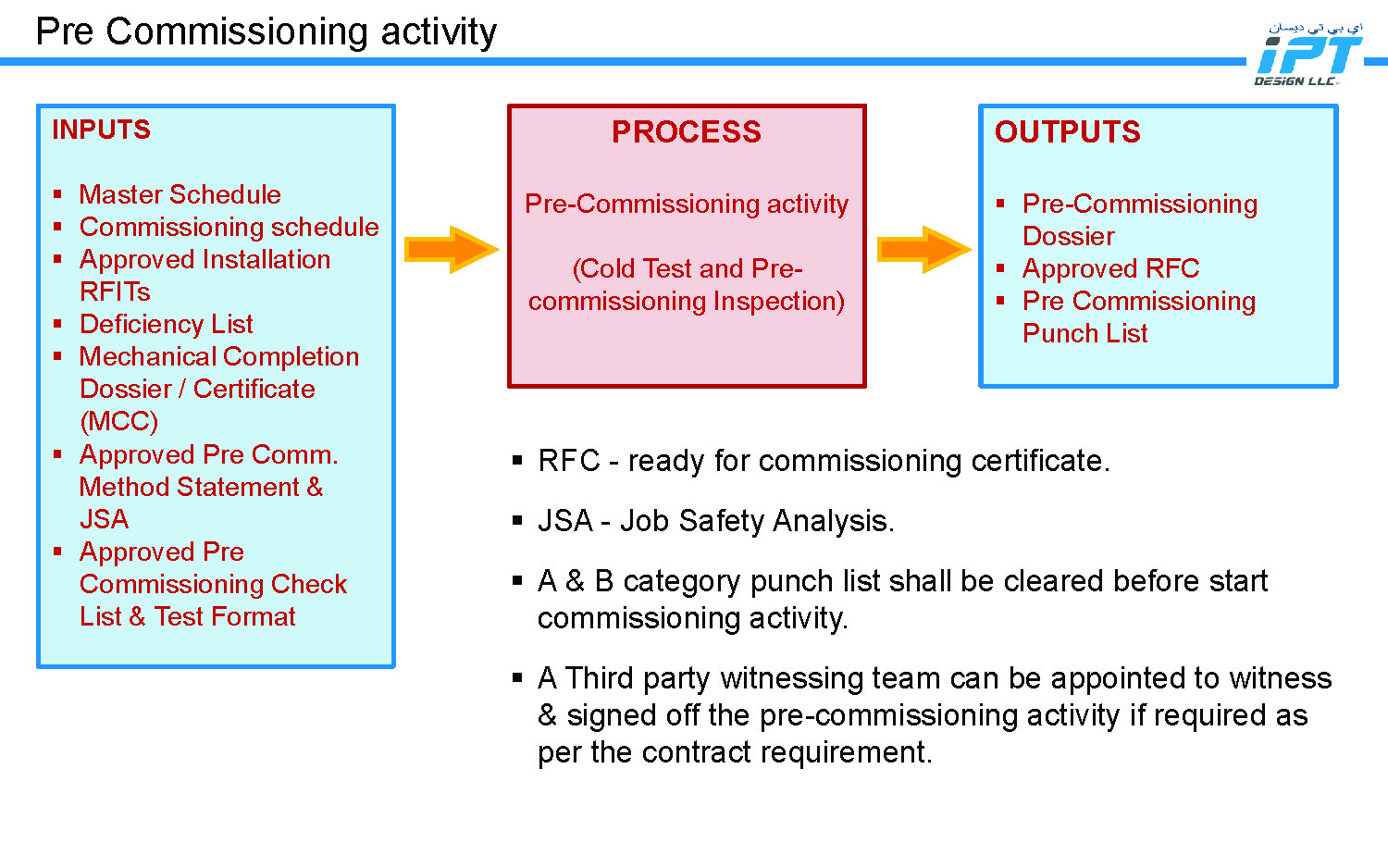 IPT Design LLC - Commissioning Management Process_Page_08.jpg