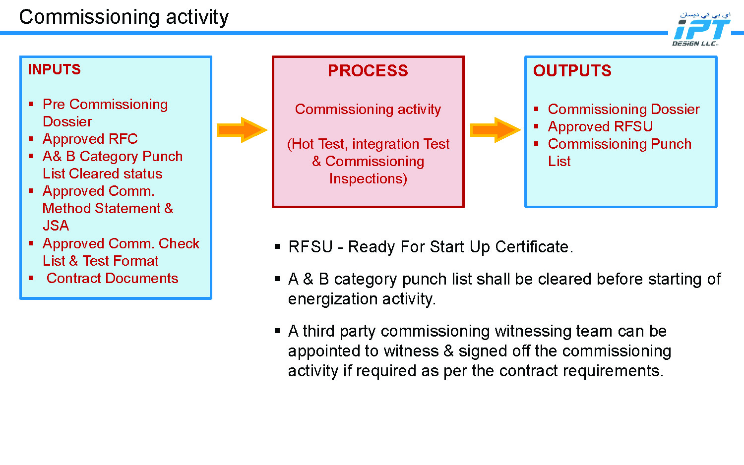 IPT Design LLC - Commissioning Management Process_Page_09.jpg