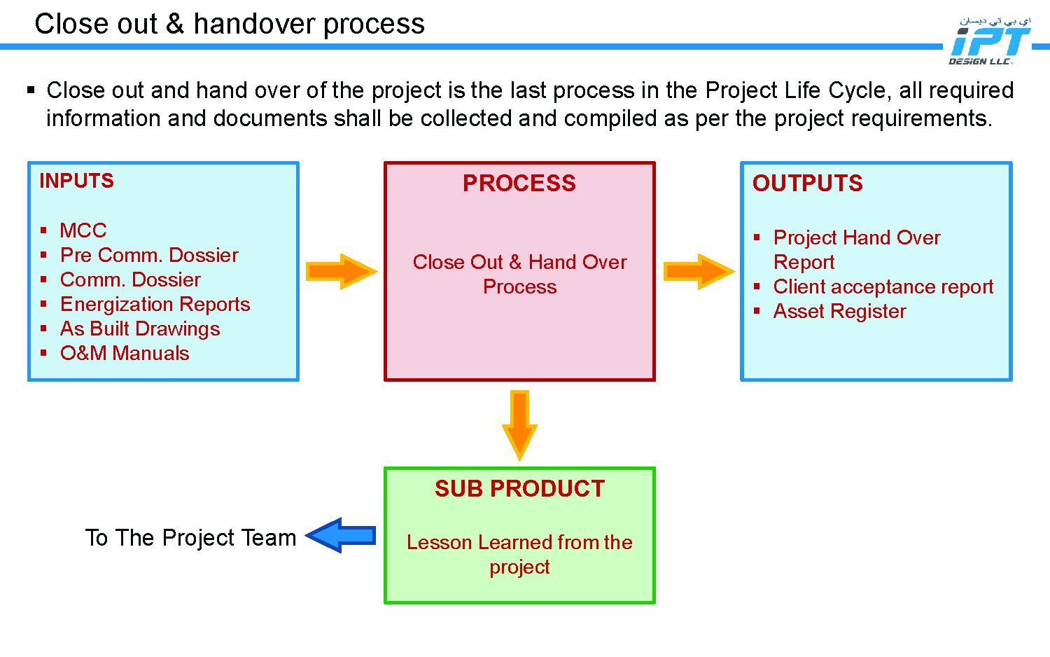 IPT Design LLC - Commissioning Management Process_Page_11.jpg