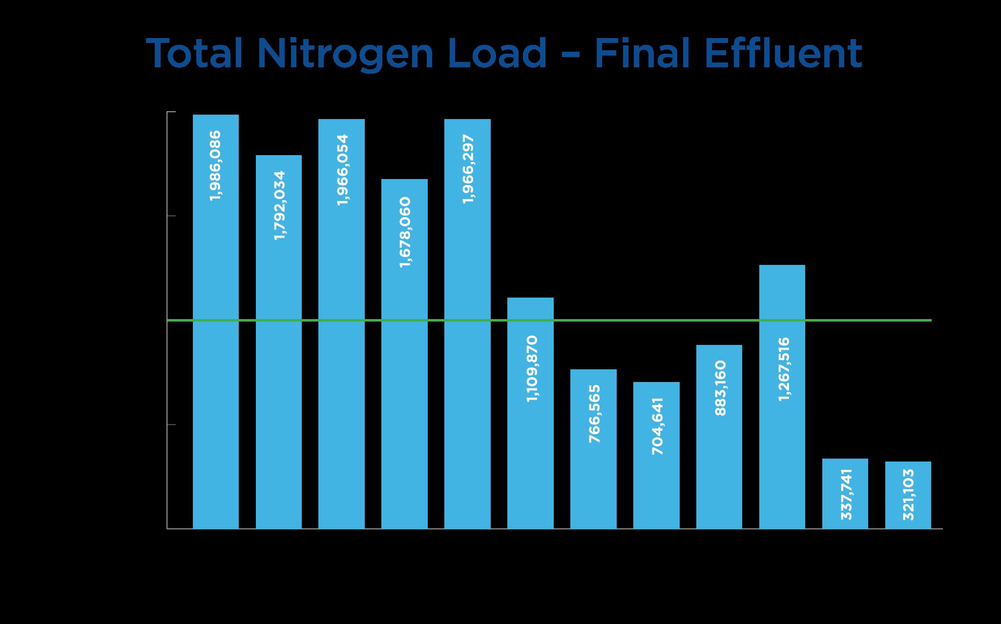 Annual-Total-Nitrogen-Discharge.jpg