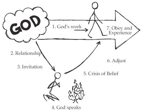 Experiencing God — Evangel Baptist Church