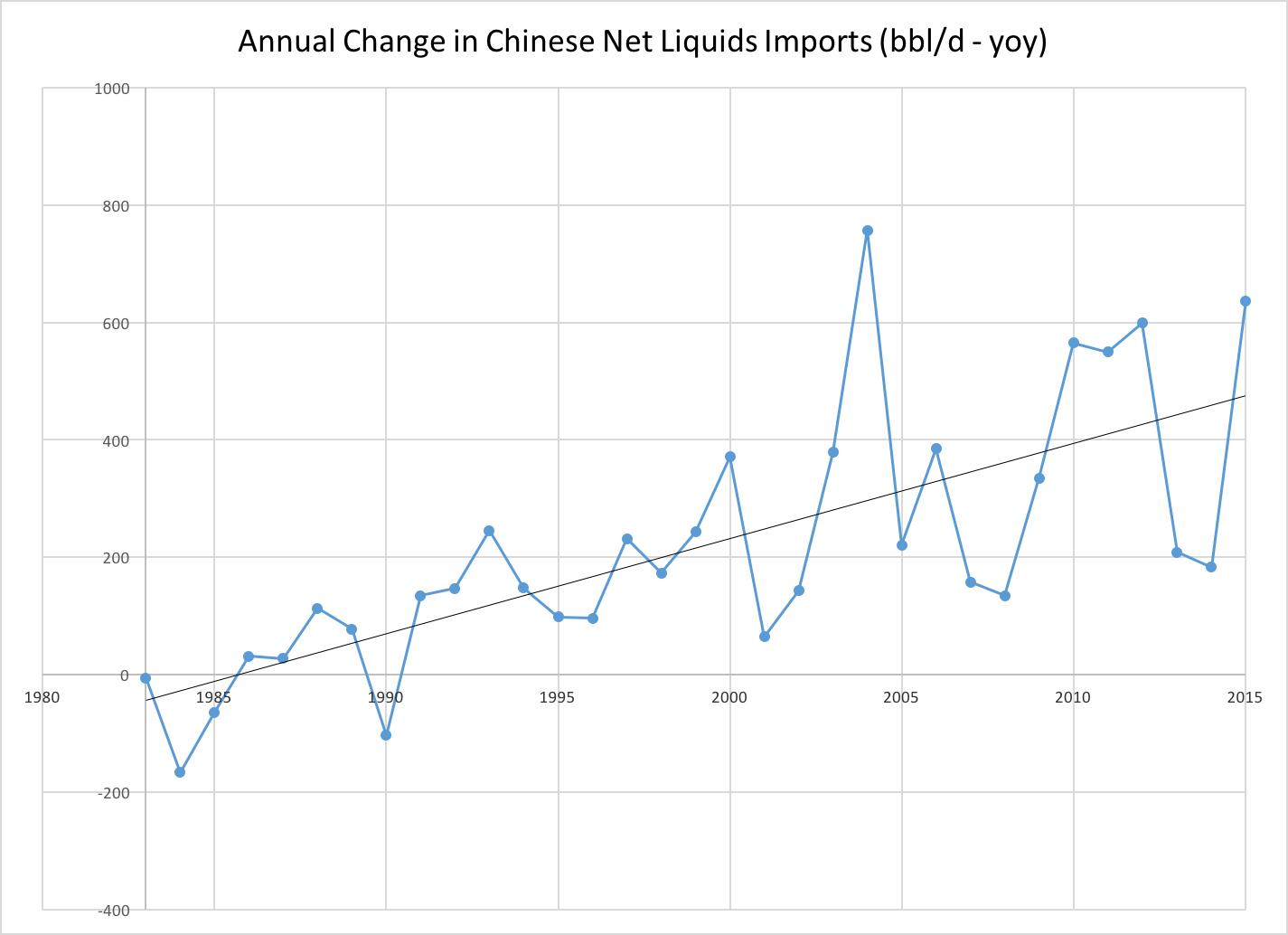 Source: IEA data