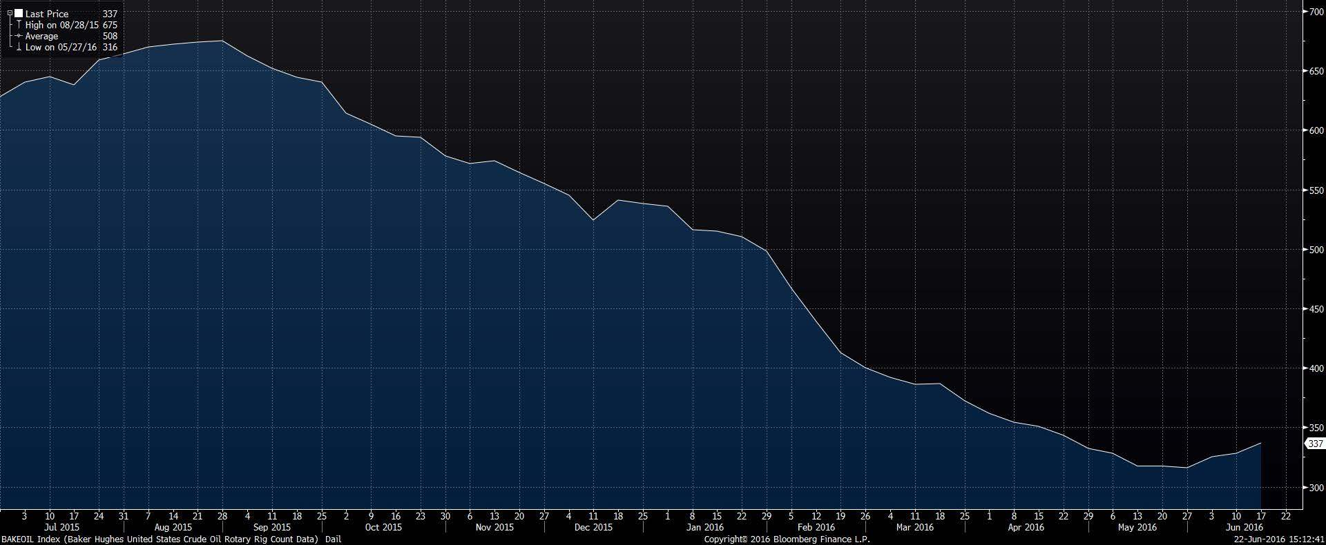 Source: Baker Hughes Oil Rig Count, via Bloomberg Professional Terminal