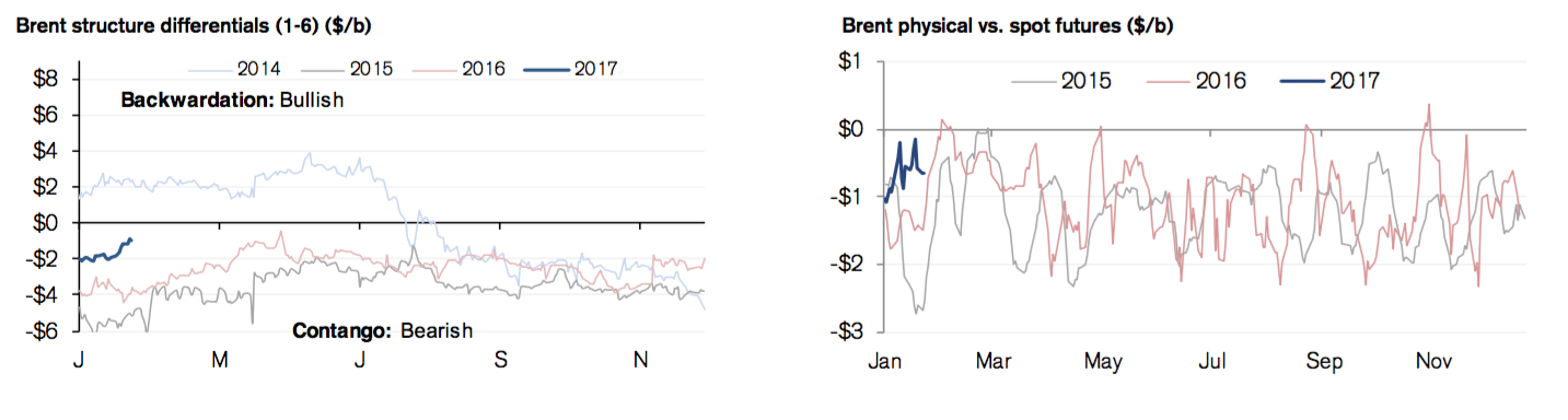 Source:Credit Suisse - The Flowing Oil Chartbook February 1, 2017