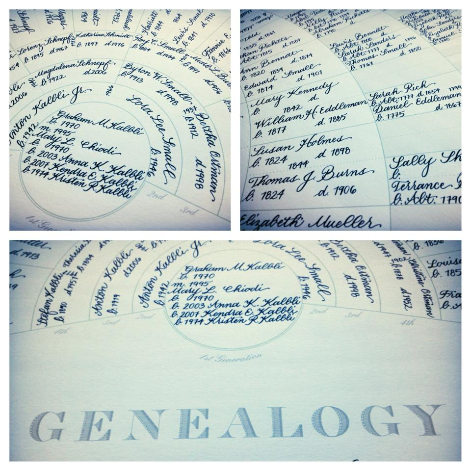 Genealogy -  Price varies by amount of names/dates