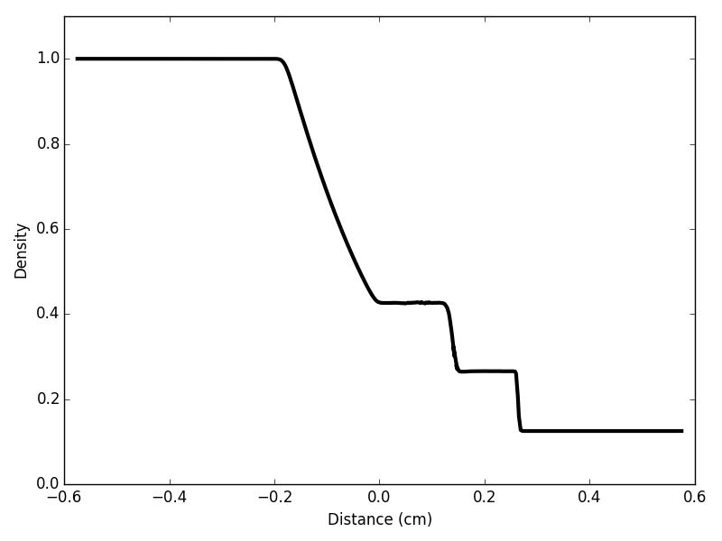 128^3, 30 degree angle, no AMR, MHD