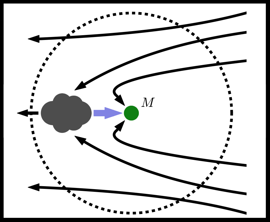 Region of gravitational influence. Adapted from Figure 1 of Lee & Stahler (2013), which uses this figure to describe a different (but related) phenomenon.