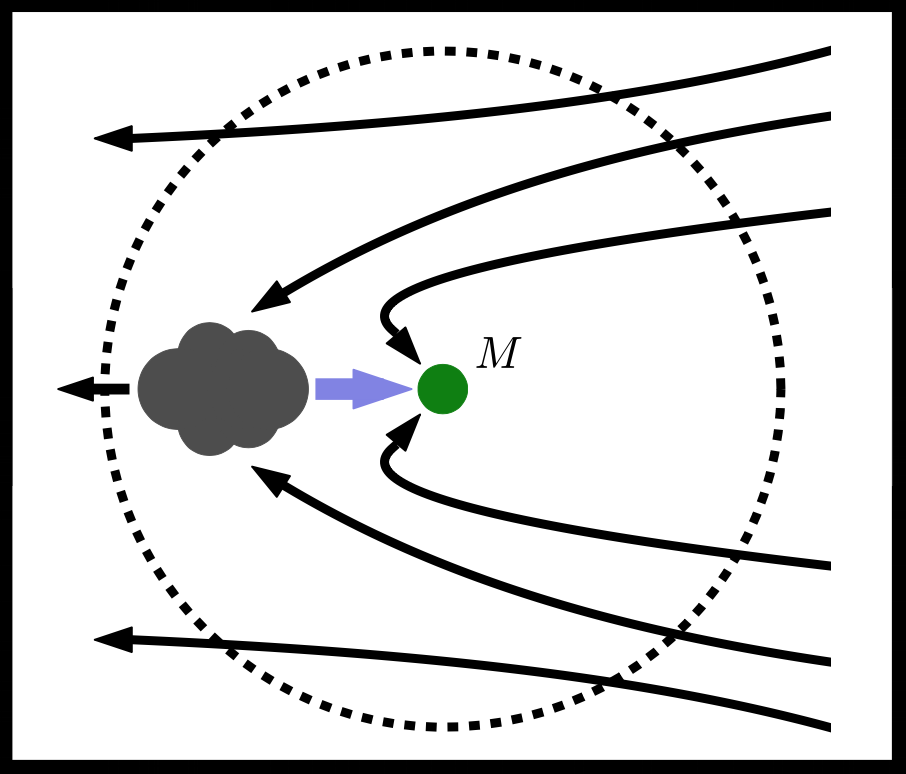 Cartoon picture of dynamical friction. Gas passing by a gravitational object is pulled into an overdense wake behind the mass. This mass tugs back on the mass, retarding its motion.
