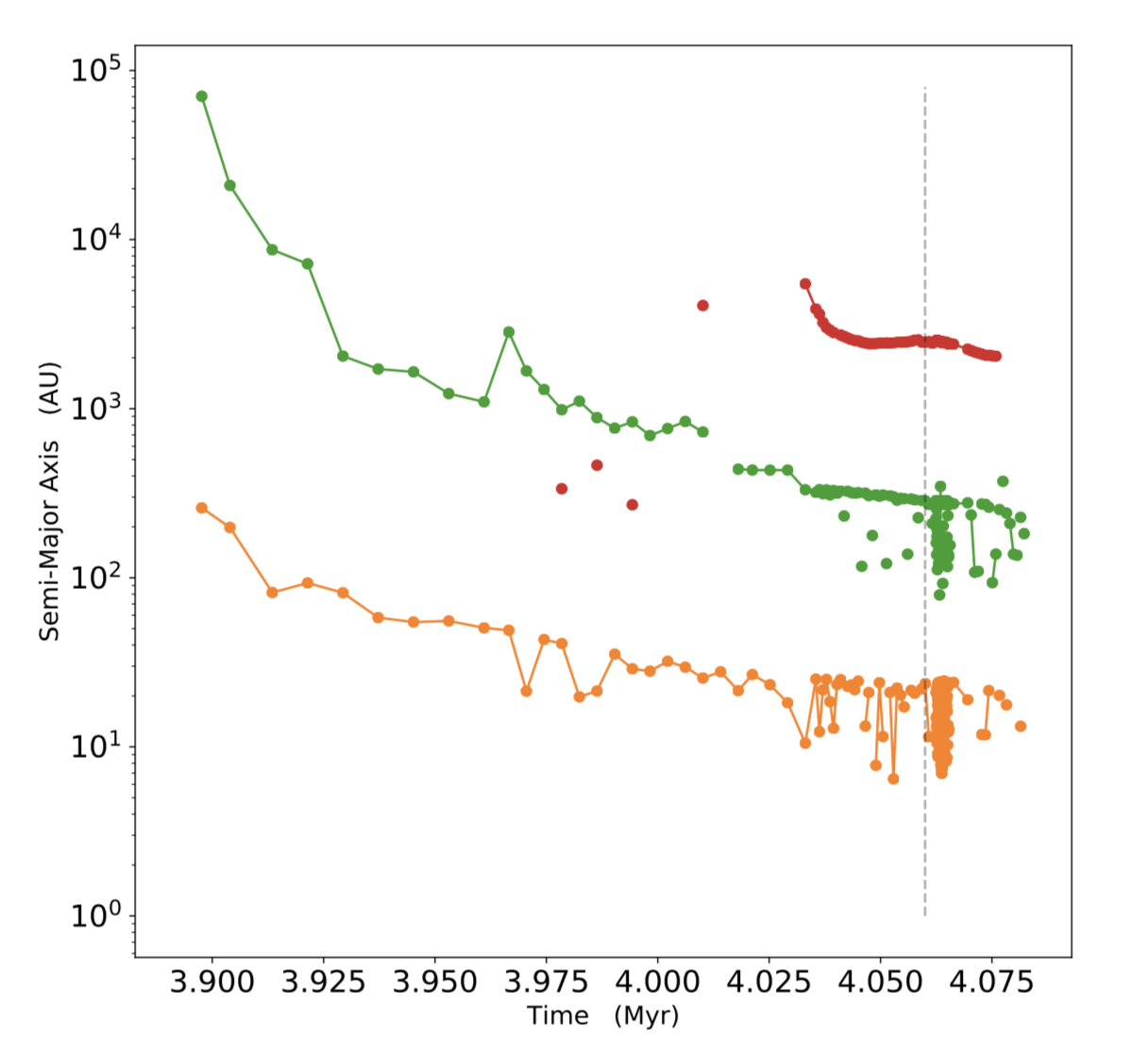 Evolution of the separations in this quadruple system. The orange curve shows the semi-major axis for the inner-most two stars. Those stars are bound to a third member: the average separation in that triple system is shown as the green curve. Those three stars capture a fourth particle on a large orbit; it's average distance from the triple system is shown as the red curve. Eventually this system has a close encounter with a large fifth star, which disrupts the system. That interaction begins at the vertical dashed line.