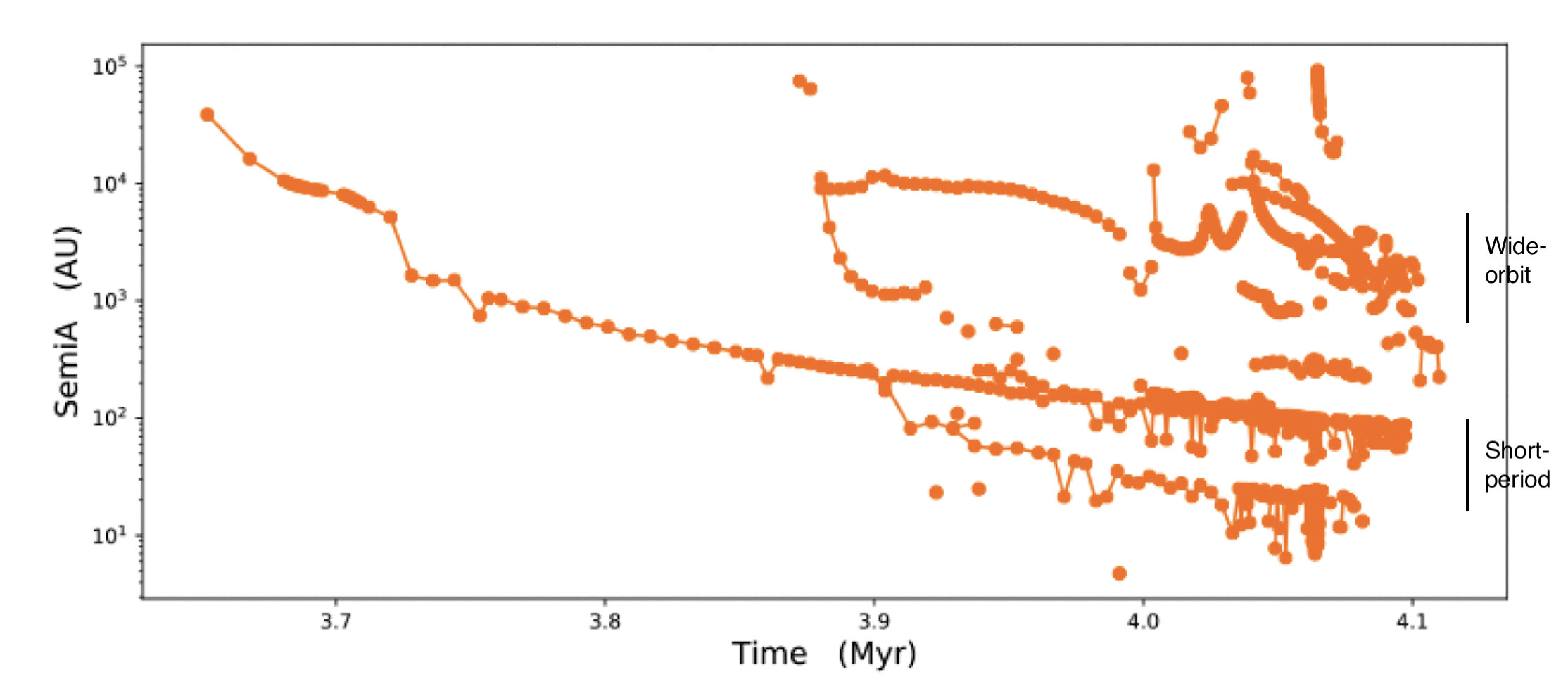 Evolution of binaries from all three simulations. Wide-orbit binaries form and migrate to smaller separations through dynamical friction and mass accretion, resulting in an older population of stars comprising these systems. Dynamical interactions can maintain wide-orbit binaries, but these are often disrupted and are short-lived.