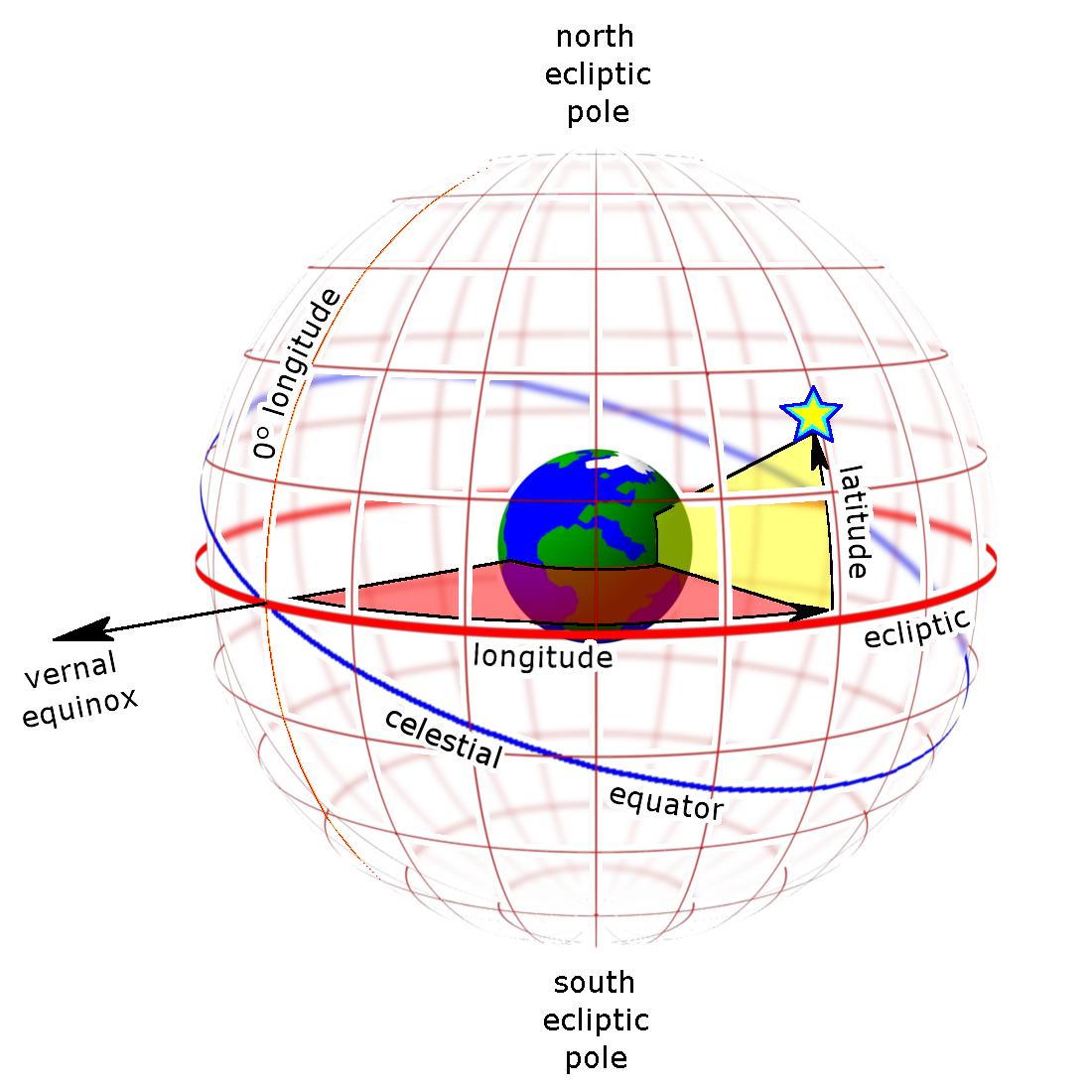 Ecliptic_grid_globe.png