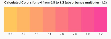 PHENOL RED RANGE FOR pH