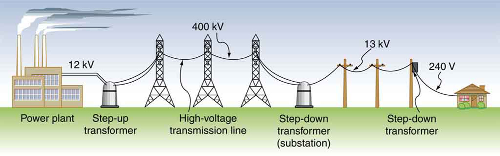 ENERGY TRANSMISSION REQUIRES TO USE BOTH STEP UP, AND STEP DOWN TRANSFORMERS