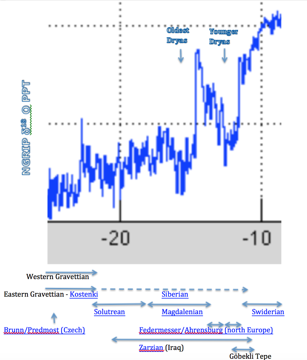 Figure 2. Climate trends from 25,000 to 8,000 years BCE from the  North Greenland Ice core Project (NGRIP) . Horizontal lines along the bottom indicate the temporal extent of the various cultures dealt within this blog. The Y-Axis is a strong indicator of temperature.