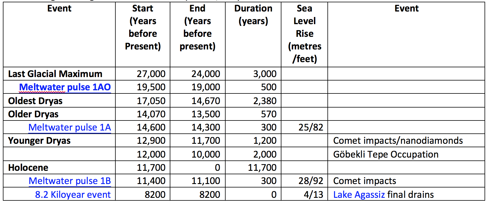 Table 1. Significant global events over the past 27,000 years