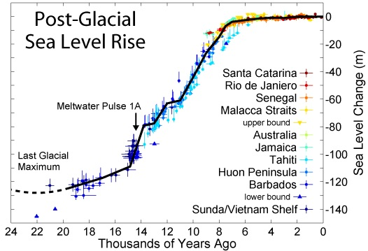 Figure 1. Image of post-glacial sea level rise. Meltwater pulse 1A is indicated. Note how quickly sea level rose around 14,000 years ago.  https://en.wikipedia.org/wiki/Meltwater_pulse_1A#/media/File:Post-Glacial_Sea_Level.png .