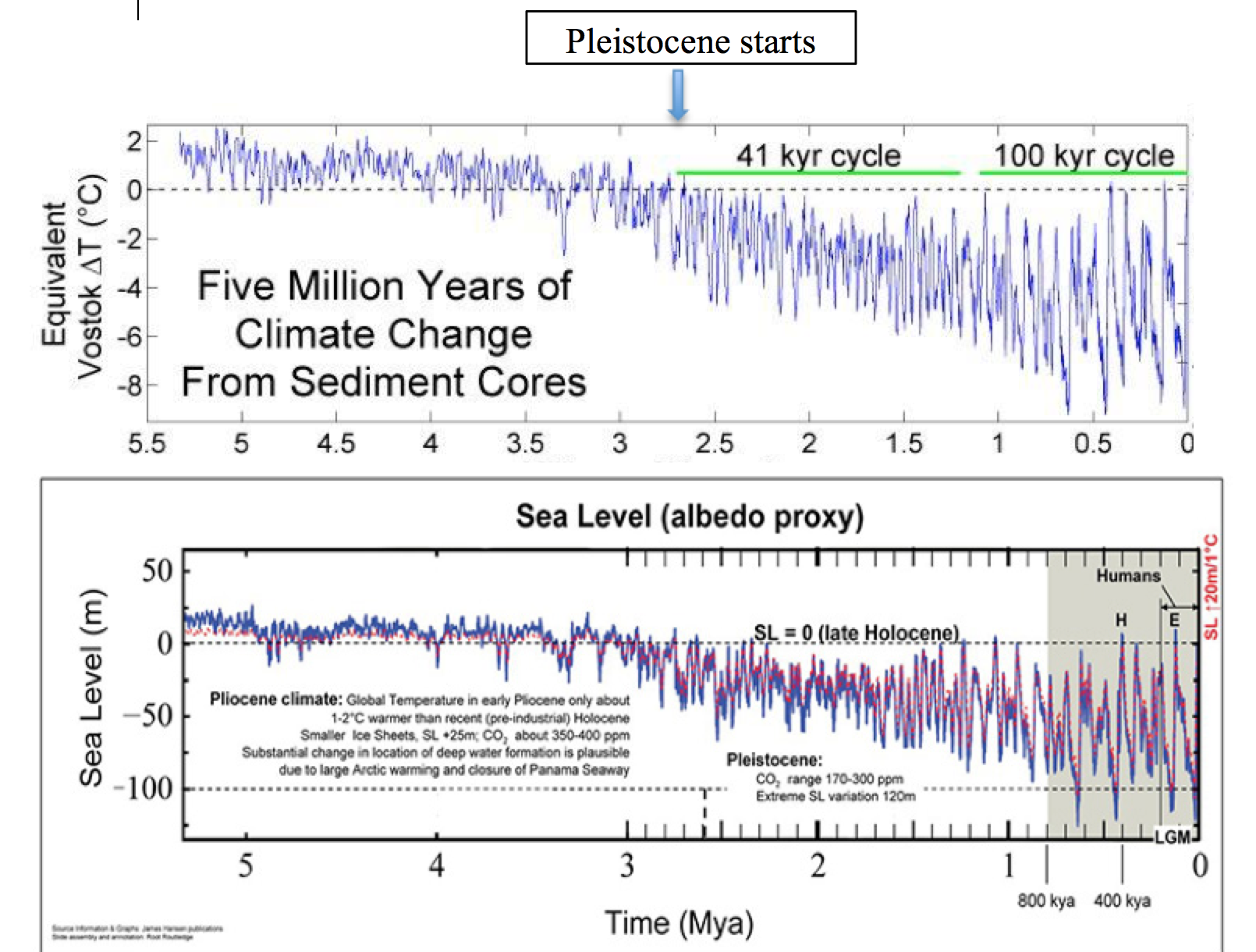 Figure 2A. Temperatures and Oxygen record from the Vostok, Antarctica, ice core. The horizontal dashed line represents approximately present day levels. ( https://en.wikipedia.org/wiki/Geologic_temperature_record ).  Figure 2B. Sea Level over the past 5 millions years ( https://www.e-education.psu.edu/earth107/node/901 ).