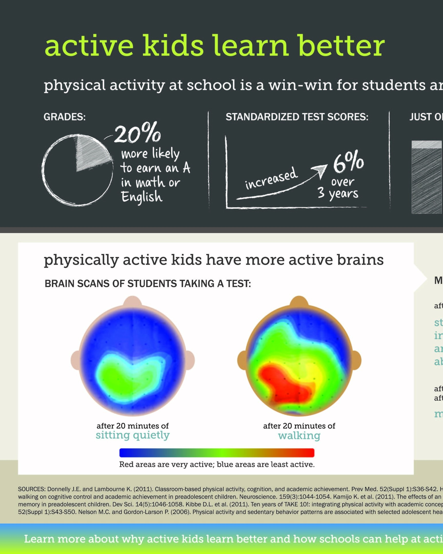 Active Living Research Infographics -