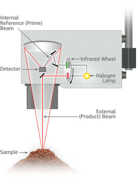 Near Infrared (NIR) Operating Principle