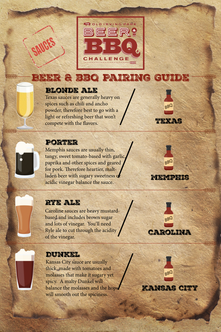Beer and BBQ sauces pairing guide