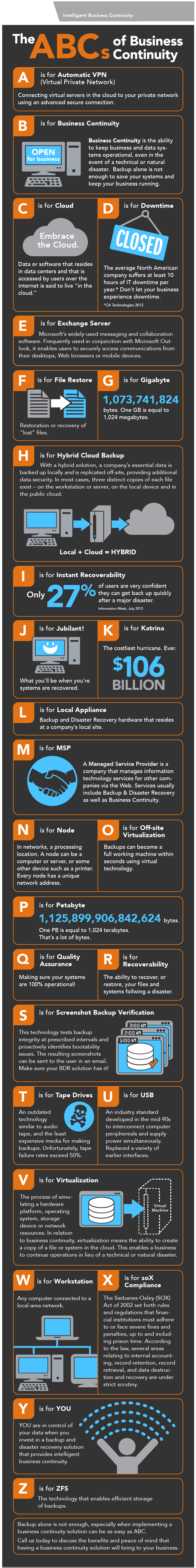 ABCs_of_Business_Continuity_-_Customizable_Infographic.png