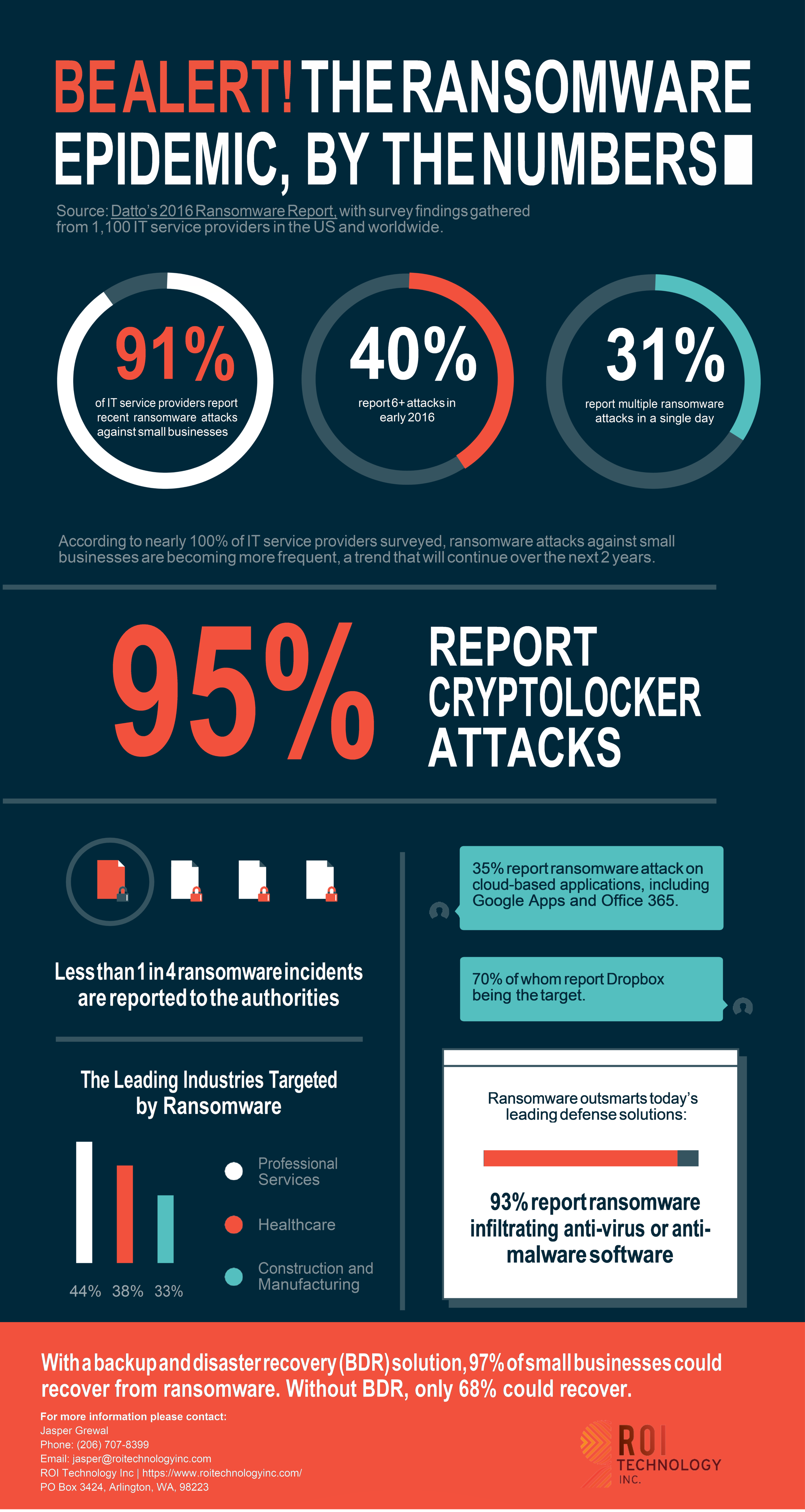 Ransomware By The Numbers.png