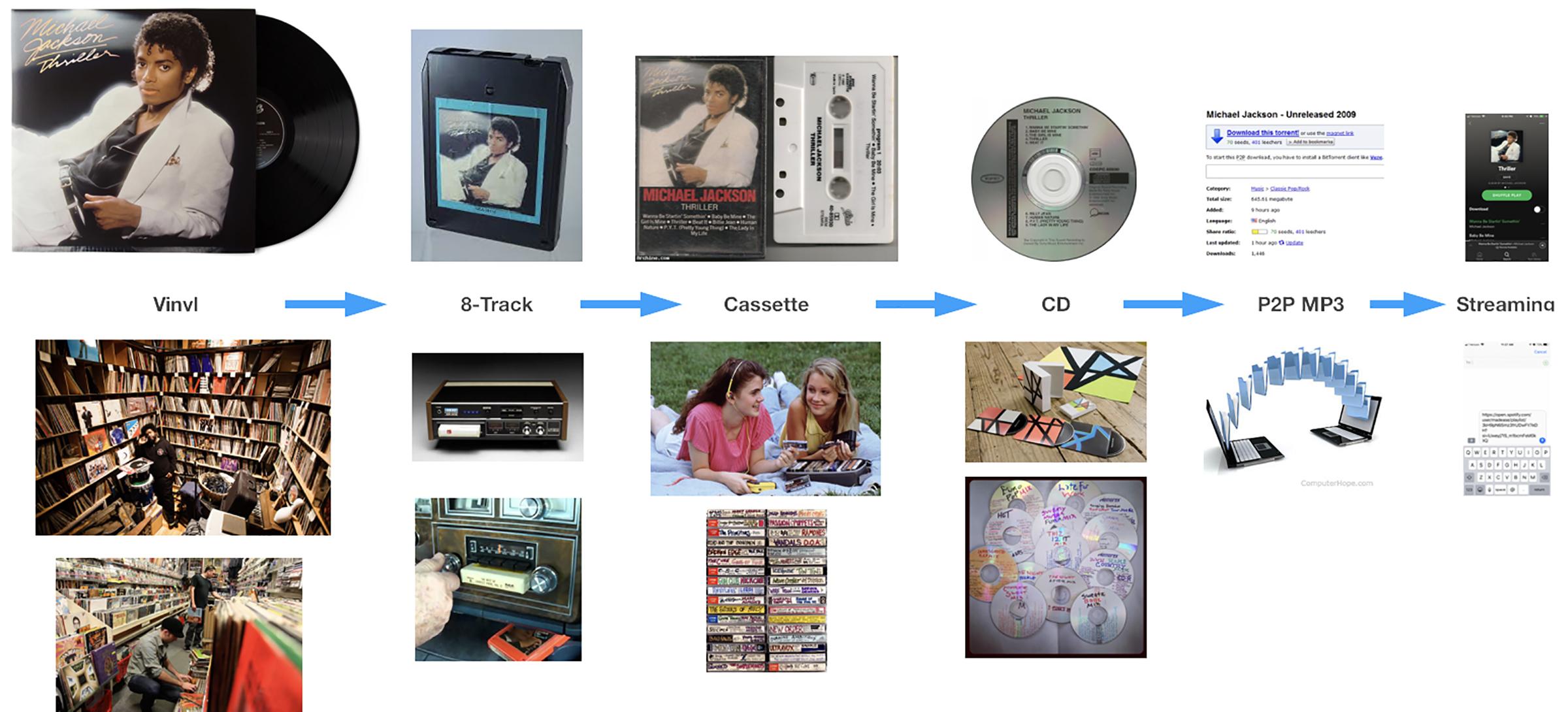 music consumption evolution.jpg
