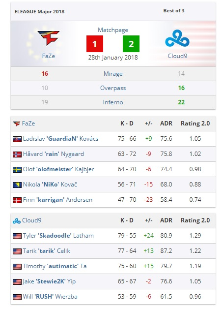Stats provided by  www.hltv.org