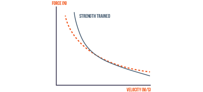 Figure 2 - Theoretical Force-Velocity Curve After High Force Training - via www.trainwithpush.com