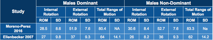 Table 1.Internal, External and Total Range of Motion (ROM) in Elite Male Tennis Players