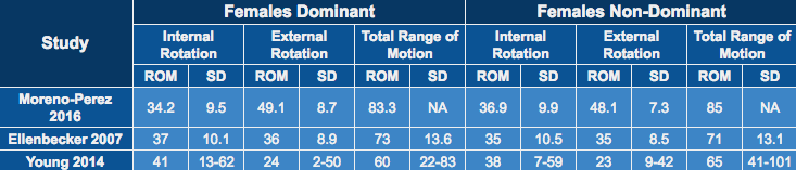 Table 2.Internal, External and Total Range of Motion (ROM) in Elite Female Tennis Players