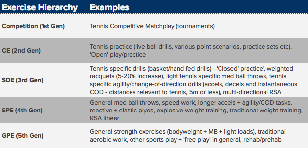 The Principle of Specificity in Tennis: Simulation DOES NOT
