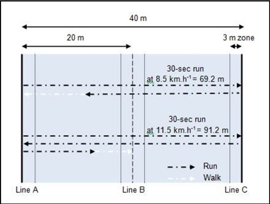 Figure 1. 30/15 IFT protocol with 40 m shuttle runs