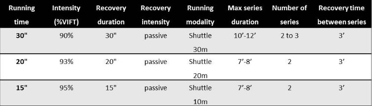 Table 1: Examples of high-intensity intermittent shuttle runs using VIFT as a reference speed to individualize running distance during the general preparation phase and adapted for tennis players.