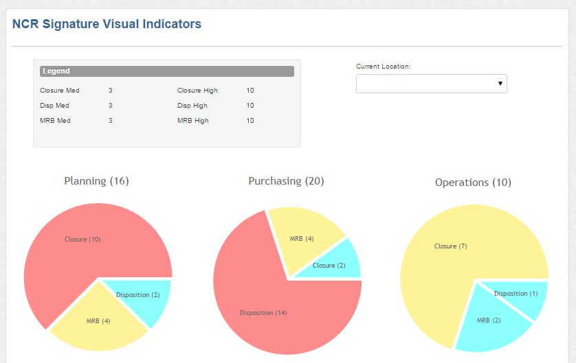 Filterable visual indicators are available to keep an eye on open actions