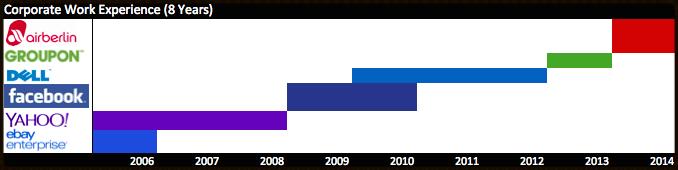 Career Timeline & Trajectory