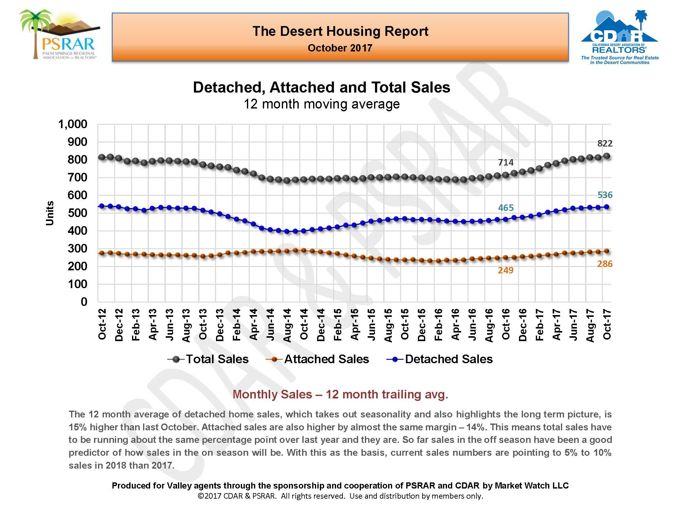 October 2017 Desert Housing Report_Page_05.jpg