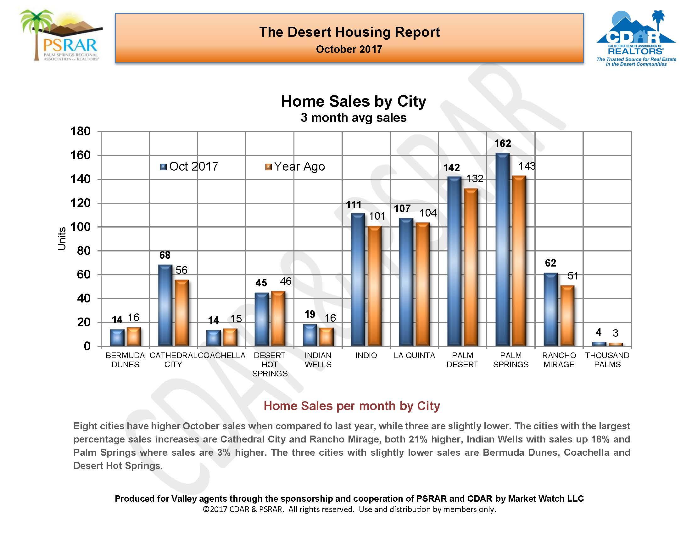 October 2017 Desert Housing Report_Page_06.jpg