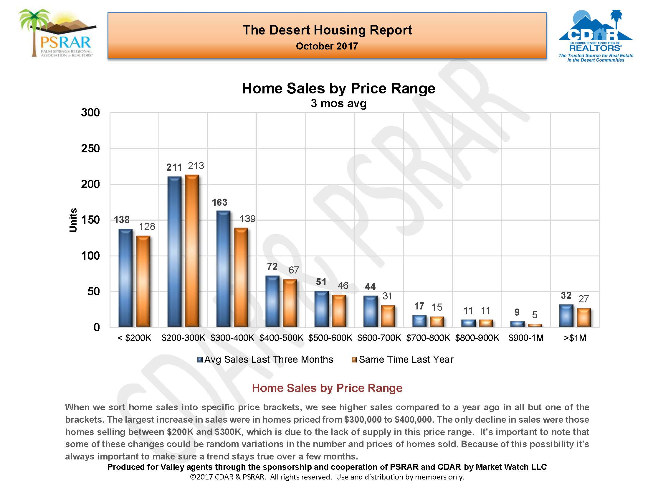 October 2017 Desert Housing Report_Page_07.jpg