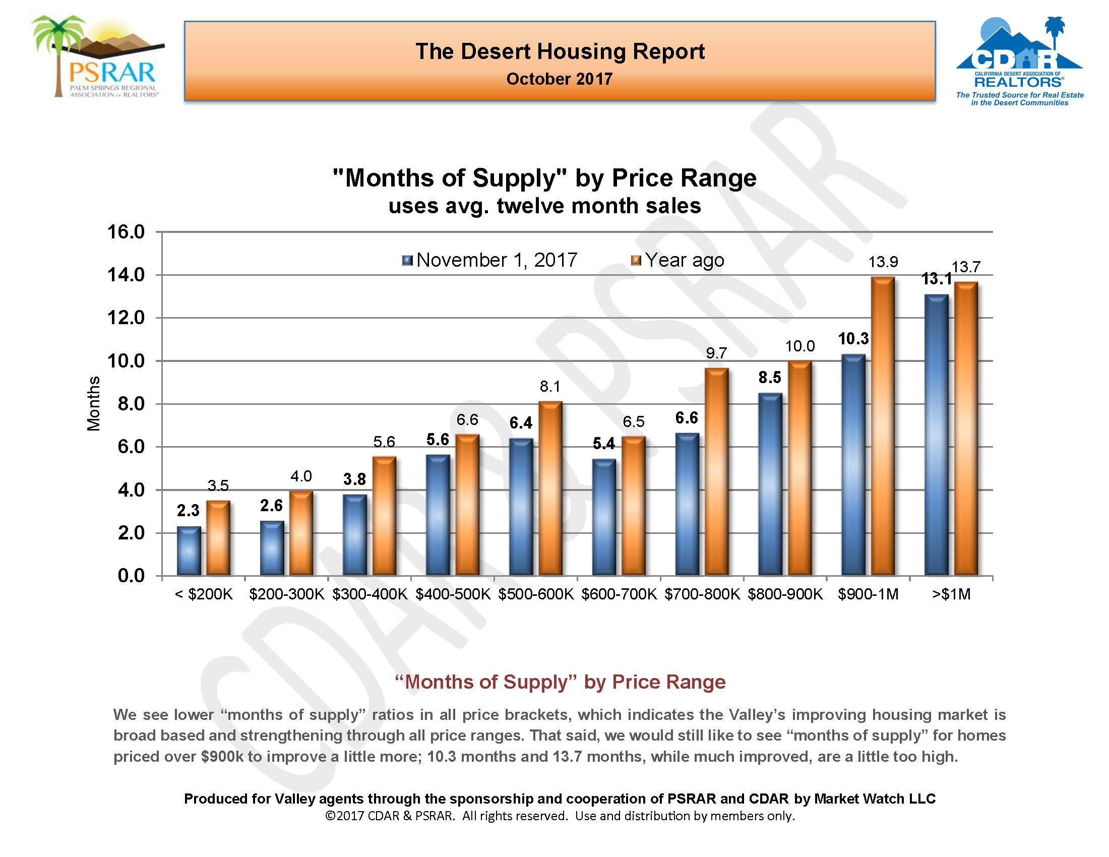 October 2017 Desert Housing Report_Page_10.jpg
