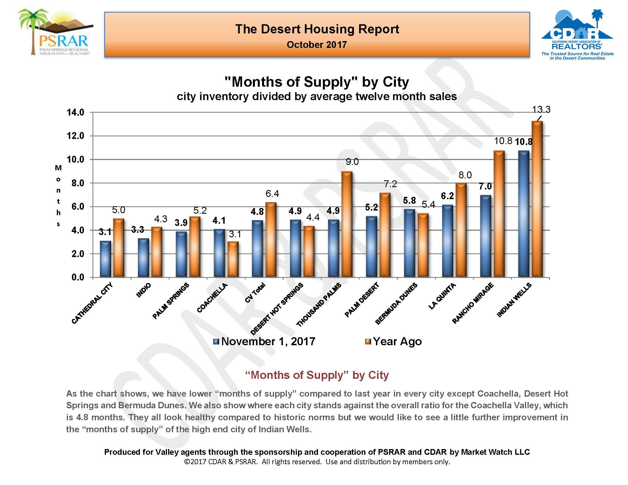 October 2017 Desert Housing Report_Page_11.jpg