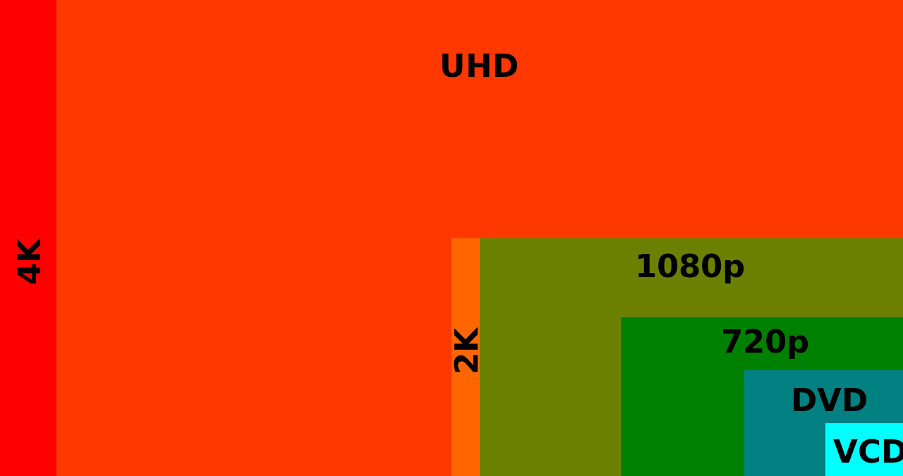 graph of the relative frame sizes of the main video resolutions