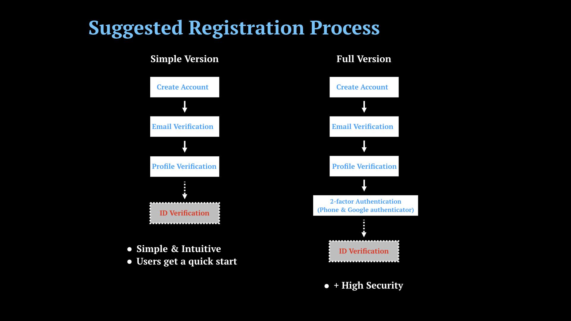 Exchange UXResearch 1_RegistrationProcess.010.jpeg