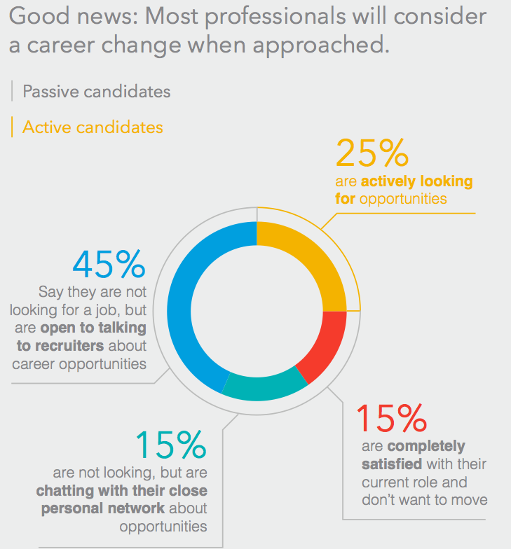 Source: Recruiting for Small Business