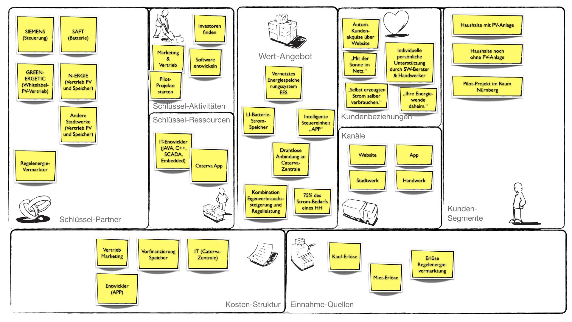 Business-Model der Caterva GmbH