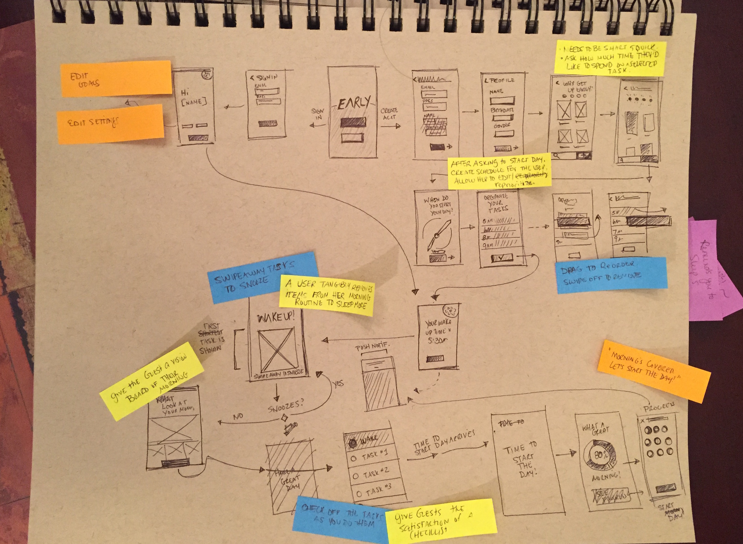 These wireframe sketches represent the general flow of the alarm app. It's not perfect, but it's certainly a start.
