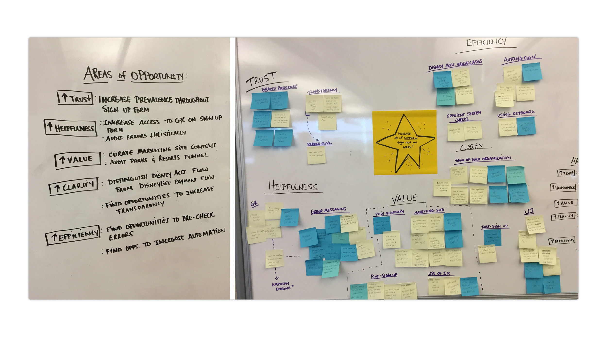"""Shot of a  """"Wellbeing North Star""""  exercise to discuss improvements to our sign up process. This exercise helped us collect a range of ideas from the whole team, and then decide together what were the most important problems to tackle."""