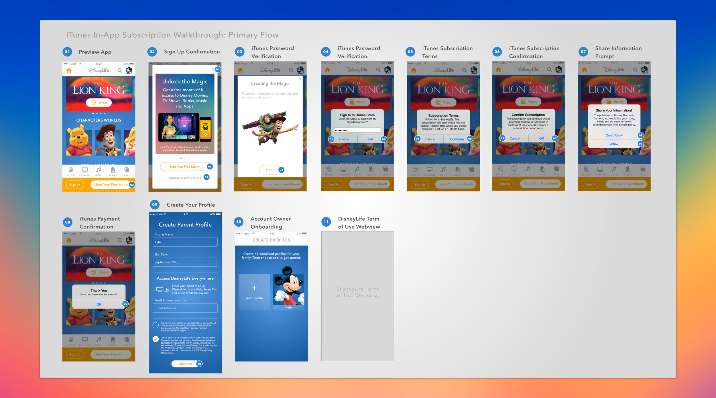 Storyboards of mockups were preferred by our product team.These documents were easy to read and could be pitched to business partners with minimal explanation.