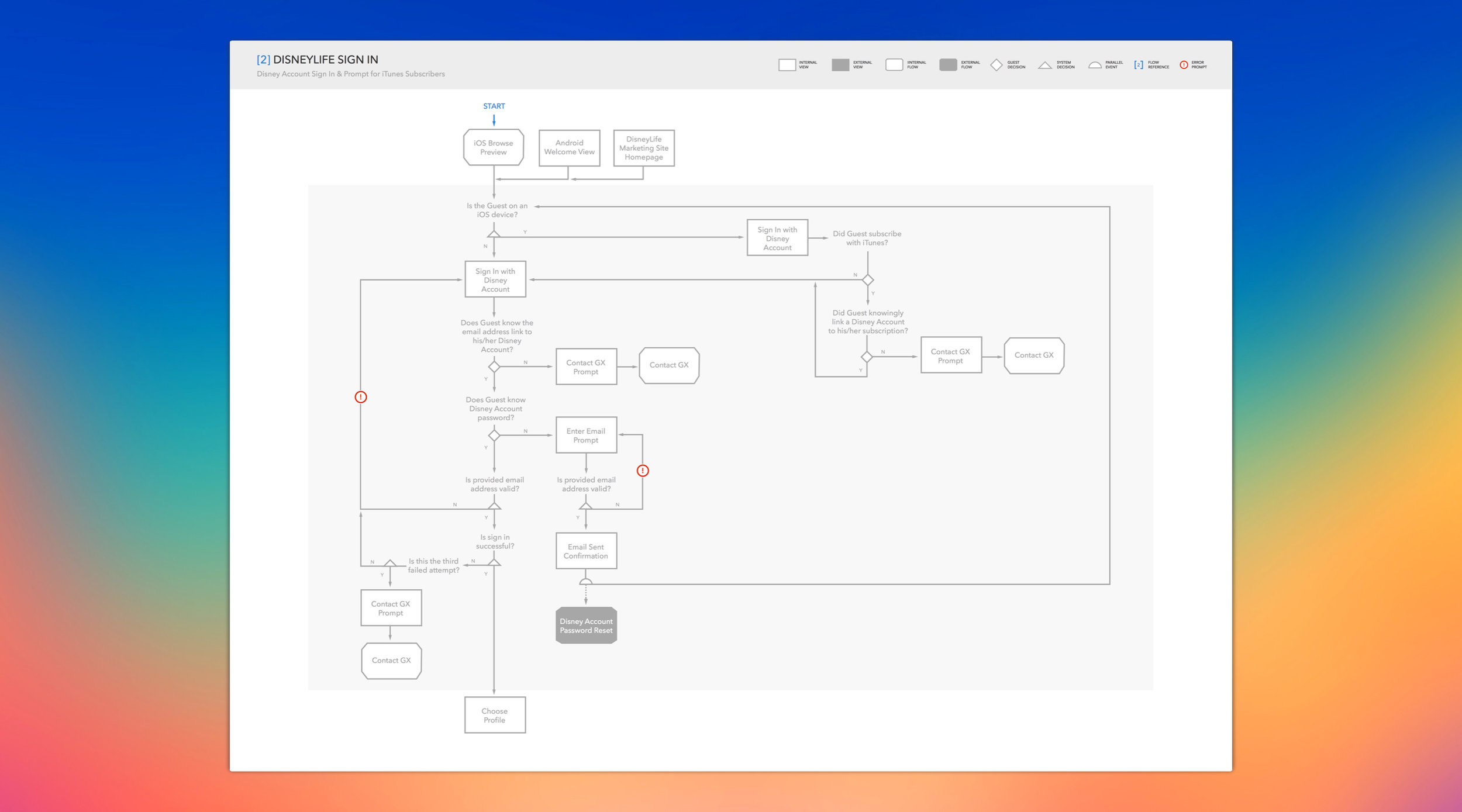 User flow diagrams helped the engineers anticipate the various edge cases for complex features.