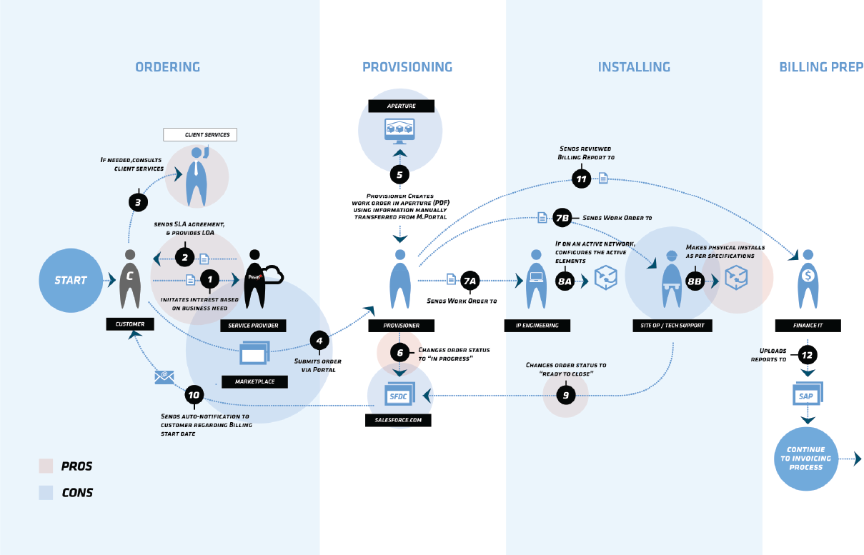 Work-Activity Affinity Diagram
